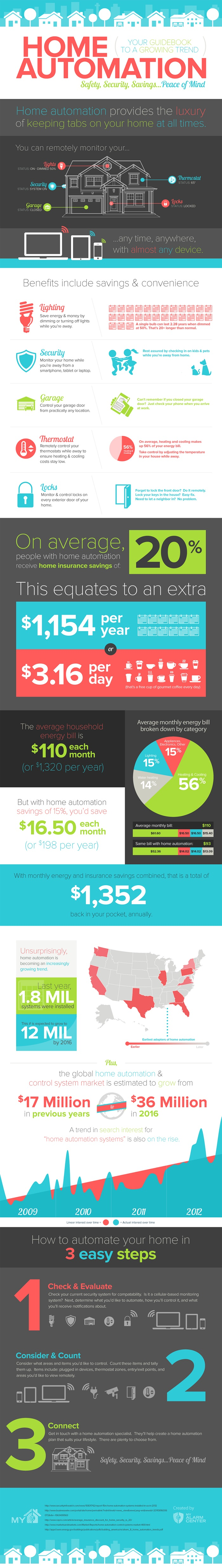 home-automation-infographics-facts