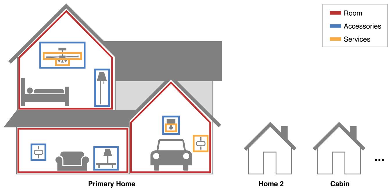 homekit-homes_2x