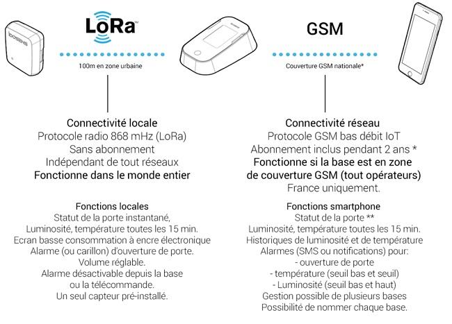 idosens_lora_gsm