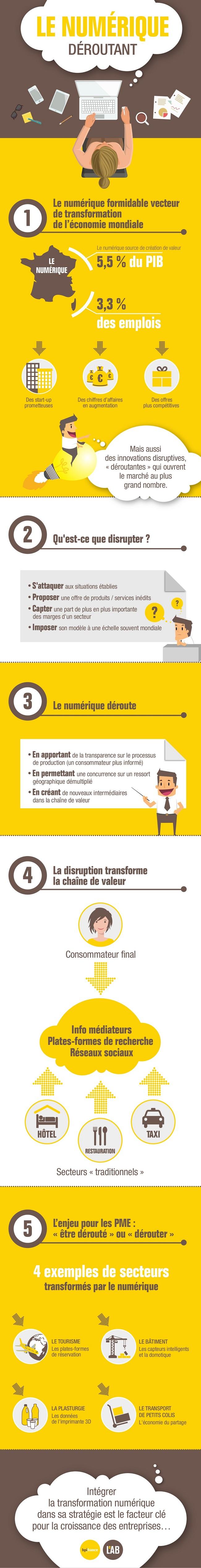 infographie-bpifrance-le-lab-le-numrique-droutant-limpact-du-digital-sur-les-pme