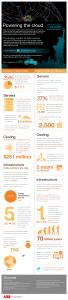 infographie-energie-cloud