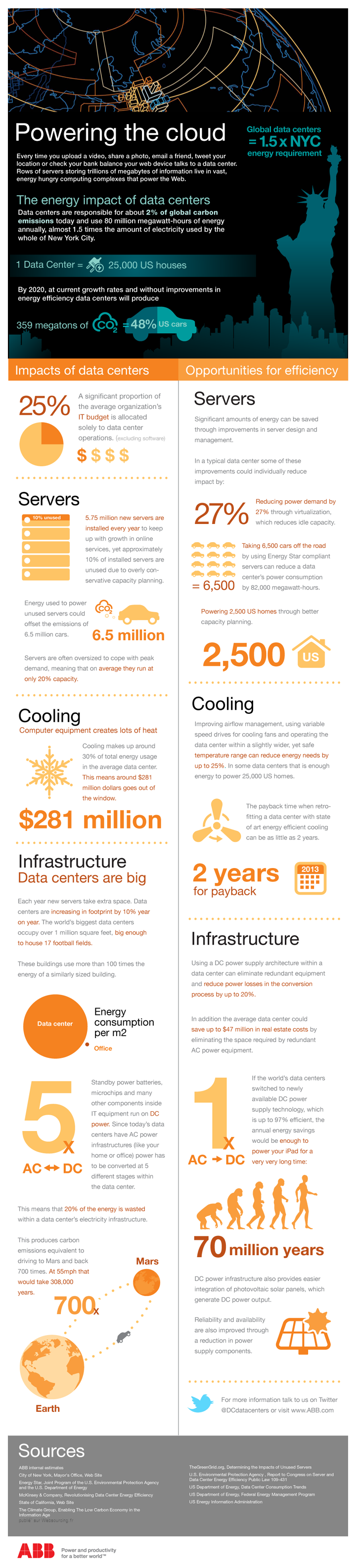 infographie-energie-cloud