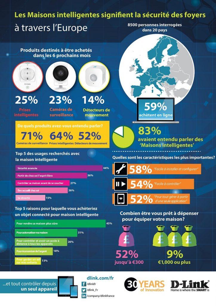 infographie_resultat_enquete_maison_connectee