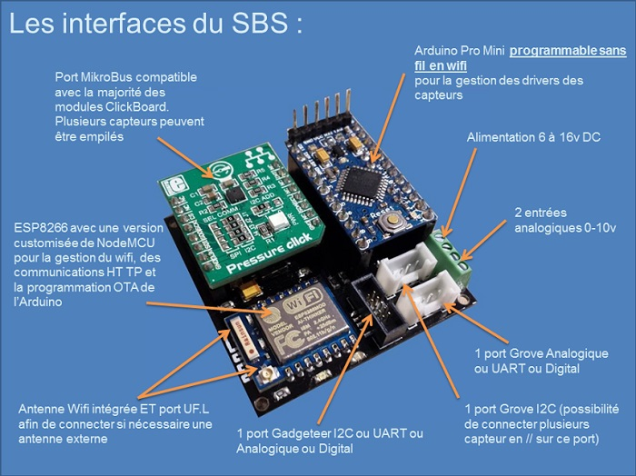 interface-sbs