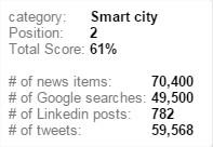 iot-q2-2015-smart-city