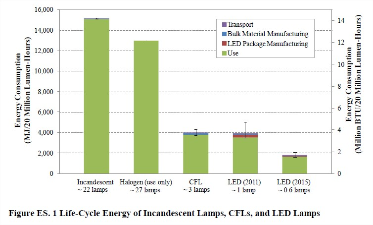 led_lighting_cycle