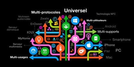 lifedomus-multiprotocoles