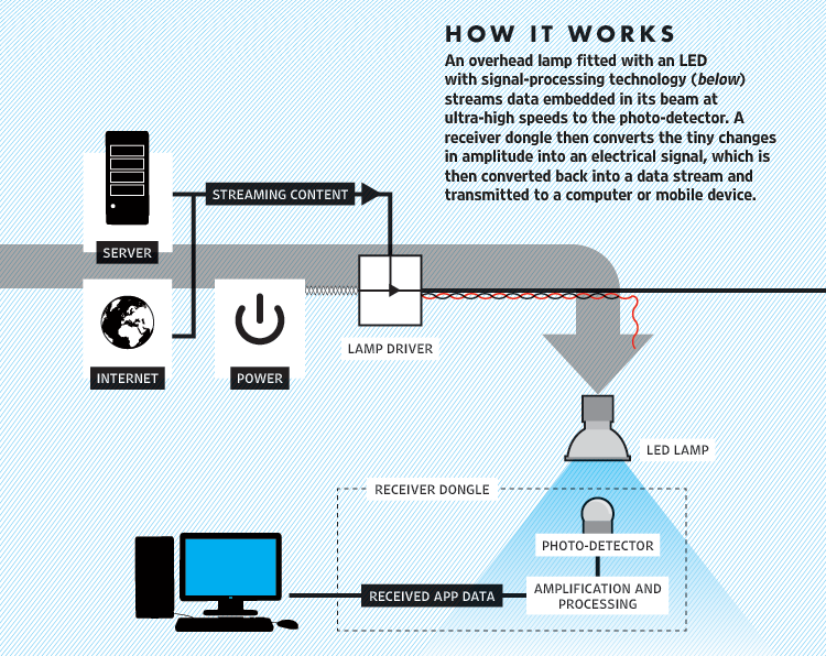 lifi-how_it_works
