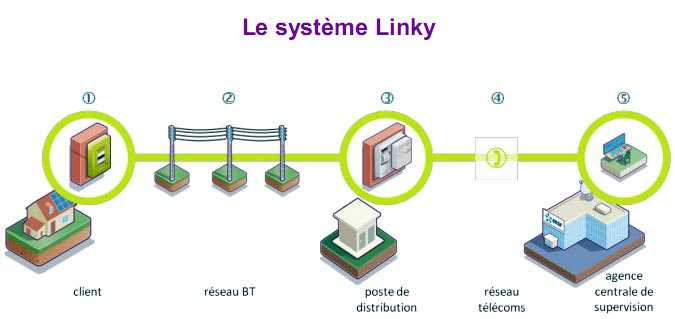 linky-systeme