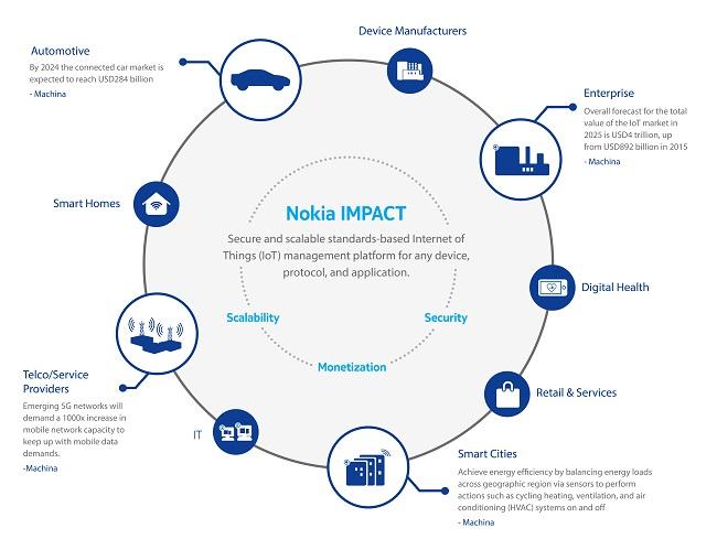 nokia_impact