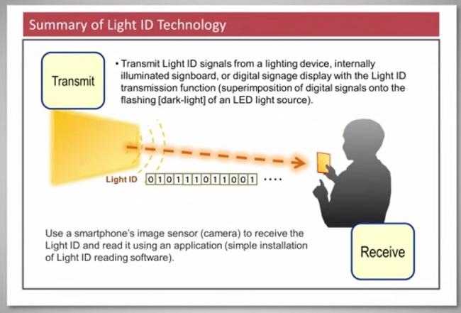 panasonic-lifi-technologie