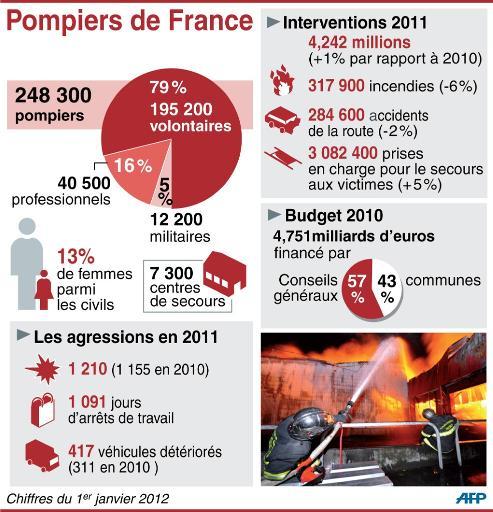 pompiers-chiffres