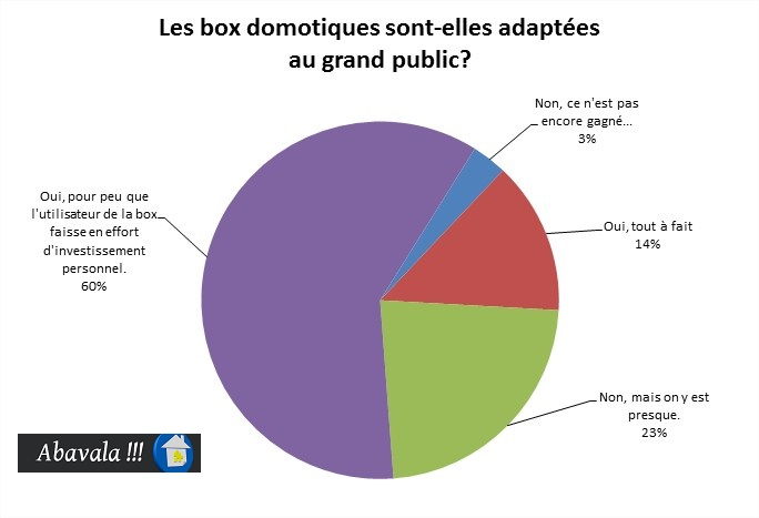 projet-domotique-box-adaptees