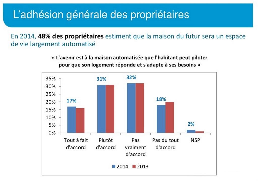 promotelec-2014.-interet-proprietaire