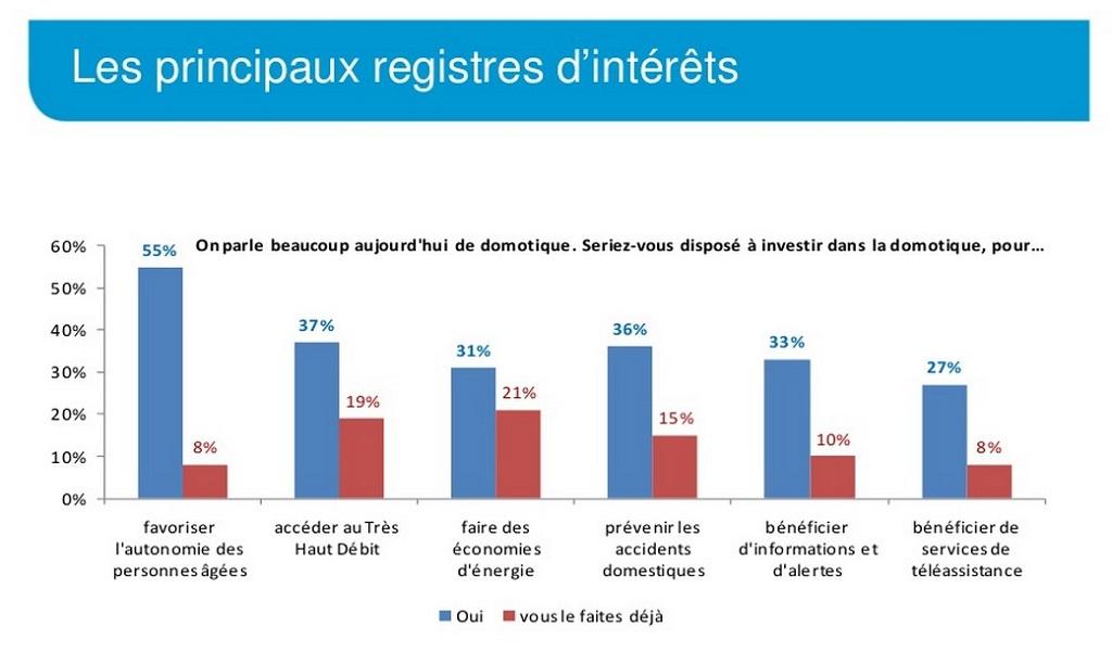promotelec-2014.-type-domaine-interet