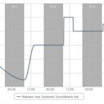releve-vigicrues-eedomus-graphe
