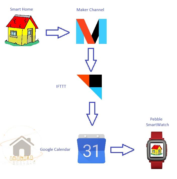 schema-smarthome-smartwatch