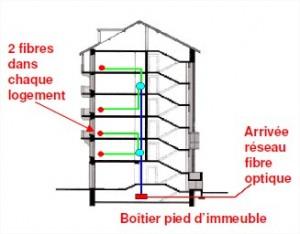 Comment faire raccorder sa maison la fibre optique - Comment faire installer la fibre ...