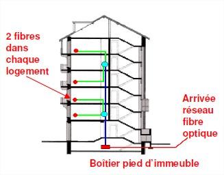 Fibre optique comment - Raccordement fibre optique maison individuelle ...