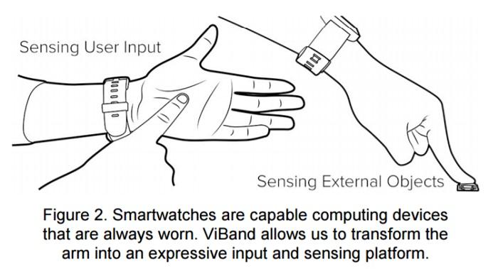 smartwatch_hack_capteur_geste