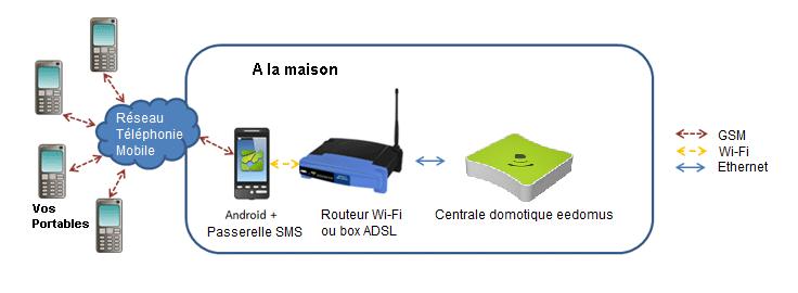 sms-gateway-eedomus-schema