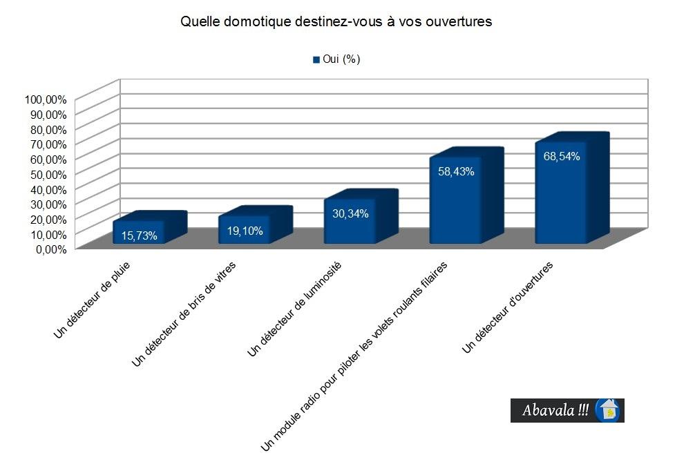 sondage-ouvertures-domotique