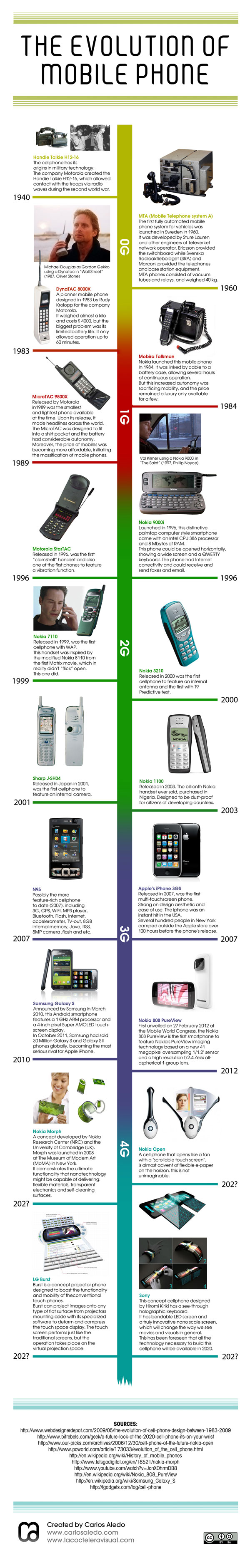 the-evolution-of-mobile-phone
