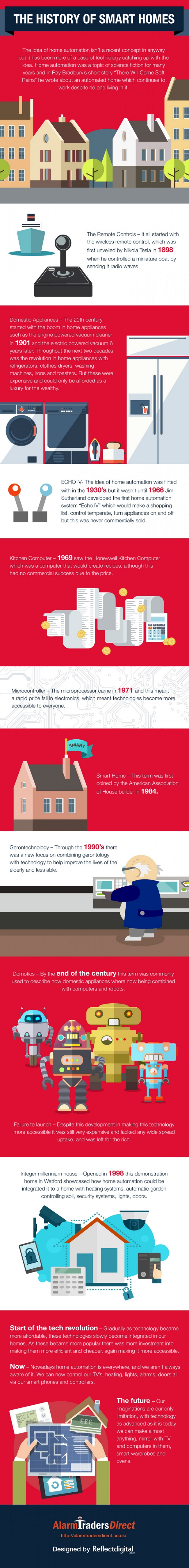 the-history-of-home-automation
