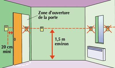 La gestion du thermostat pour un confort ma tris for Temperature d une maison