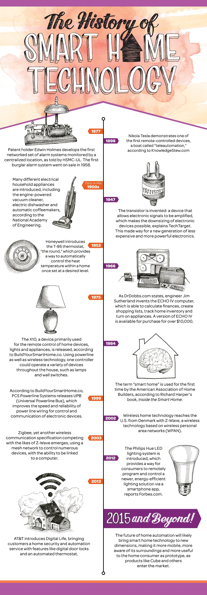 timeline_history-of-home-automation-2