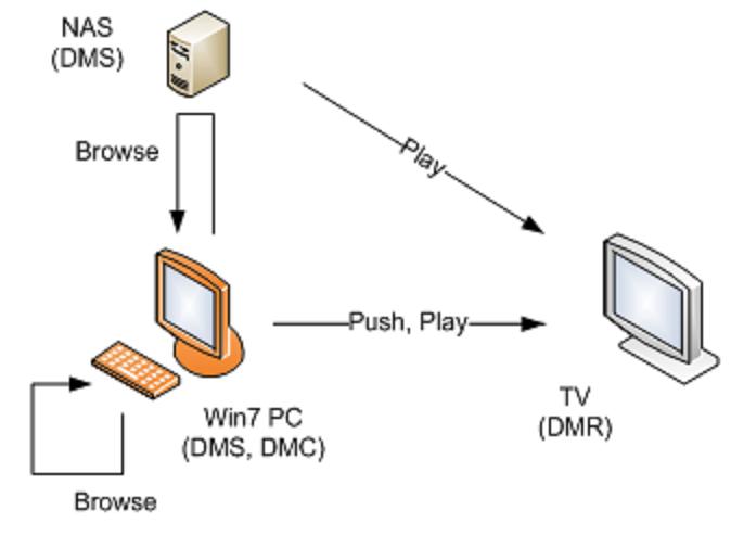 upnp-schema
