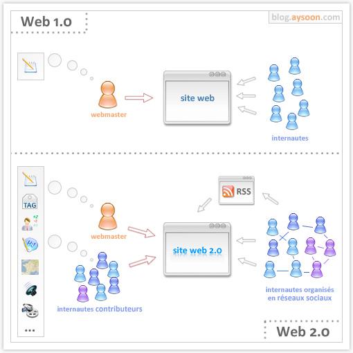 web1_0-vs-web2_0
