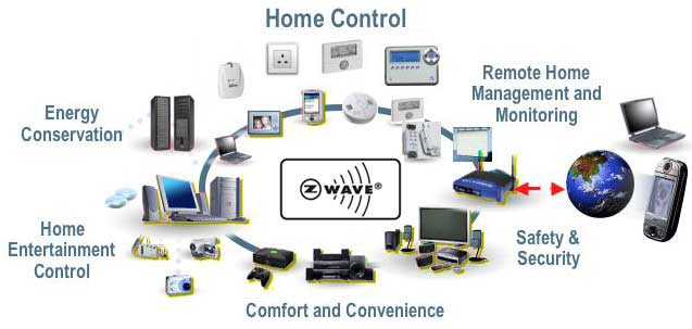 z-wave-homecontrol