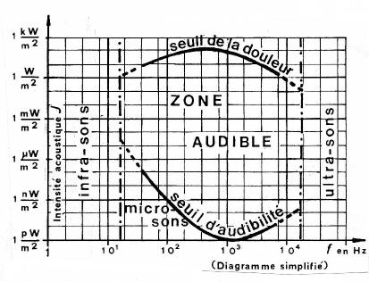 zone-audible